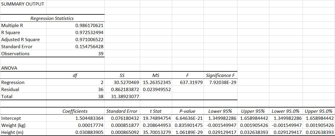 Linear Regression Model R