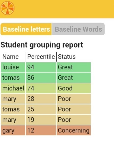 Tangerine:Class Grouping Table, showing percentile distribution of student performance, without the need for Internet, in an easy to read table.