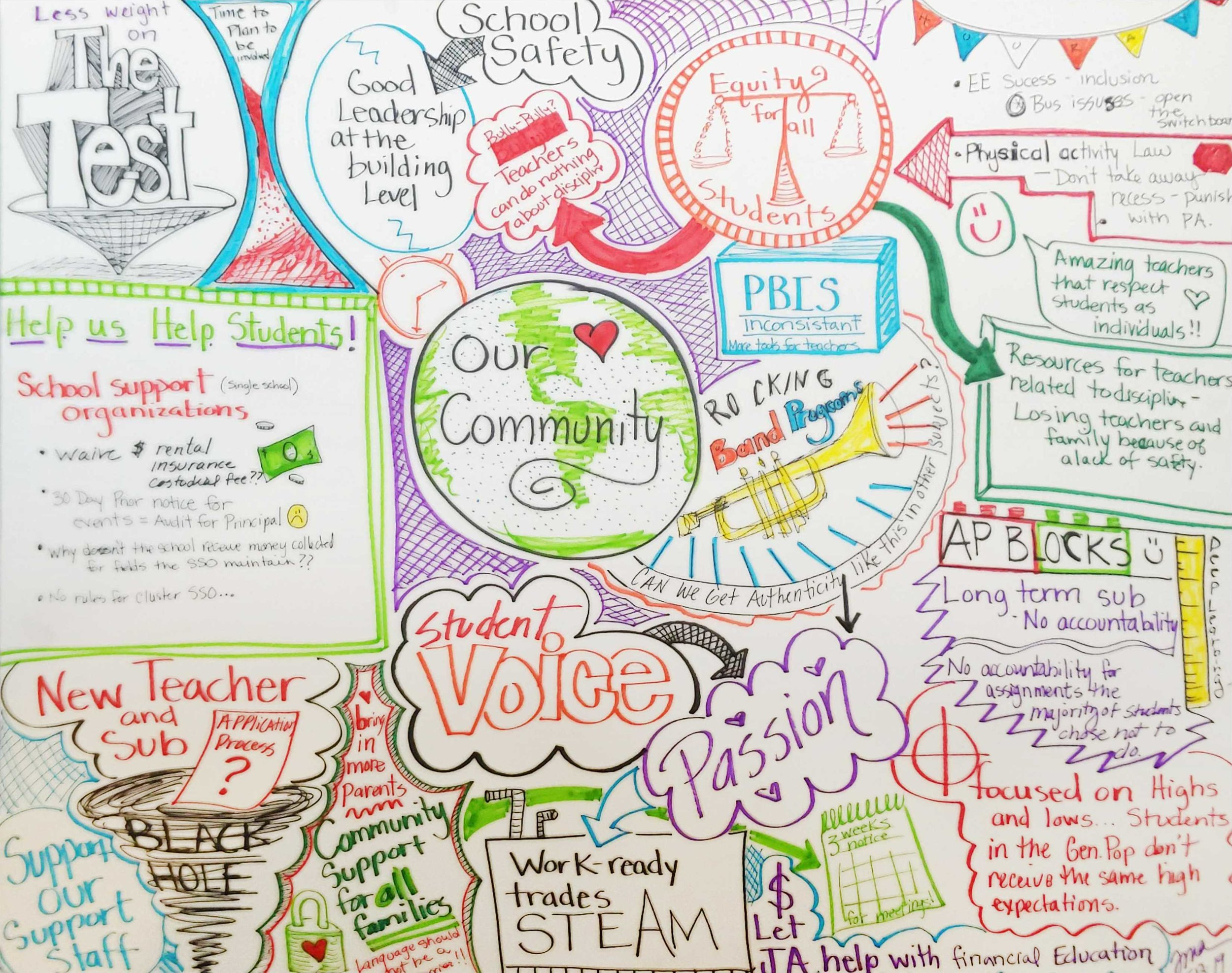 The community session of the Listen In meeting at Virtual School on May 13, as sketched by Julie Atkinson.