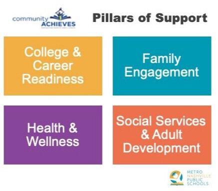 CommunityAchieves+Pillars+of+Support.jpg