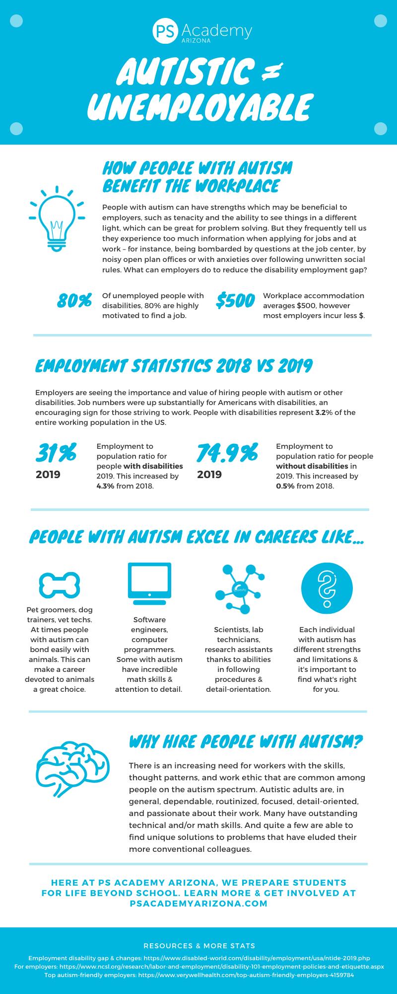 孤独症-失业统计- 2019.png