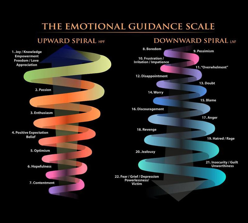 Raise your vibration with these Emotional Guidance Scale Clearings —  Creating Beyond