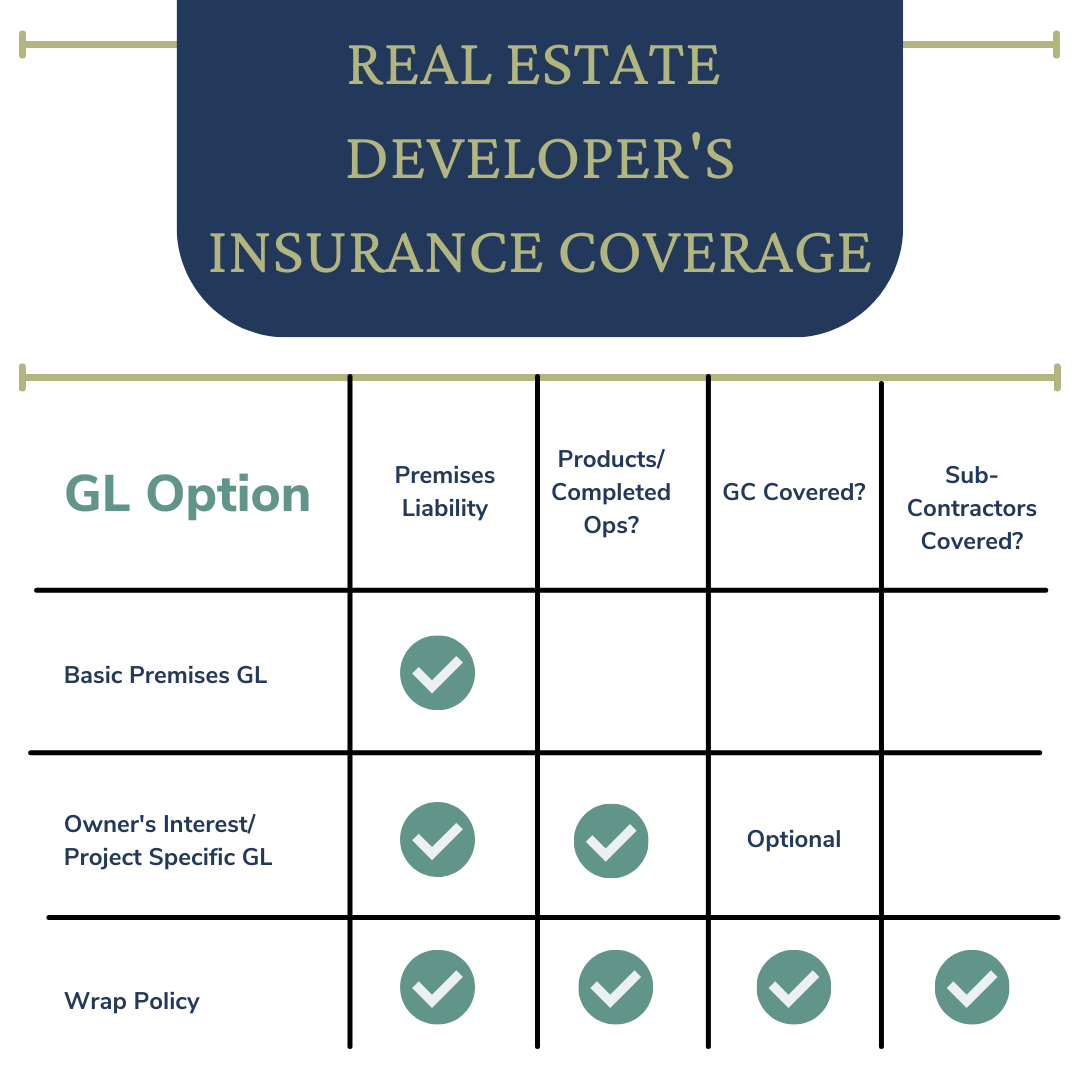 房地产开发商的-Liability-Options.png