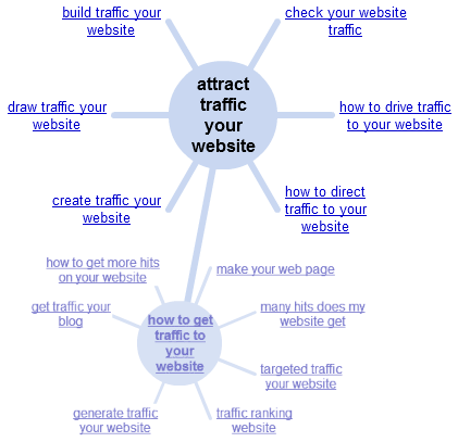 Attract Traffic Your Website Wonder Wheel
