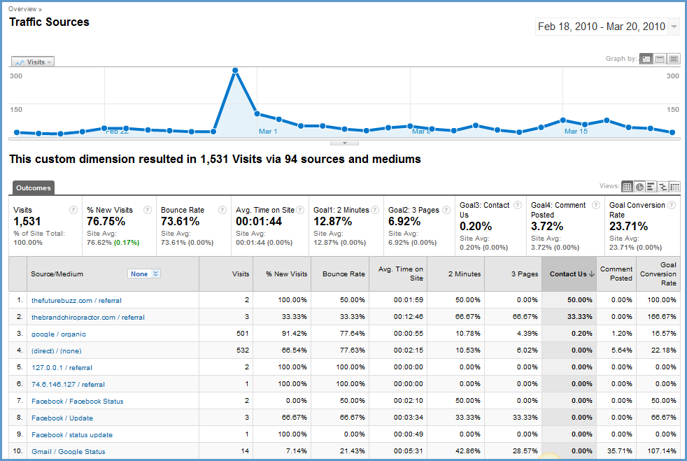 tracking blog leads with google analytics