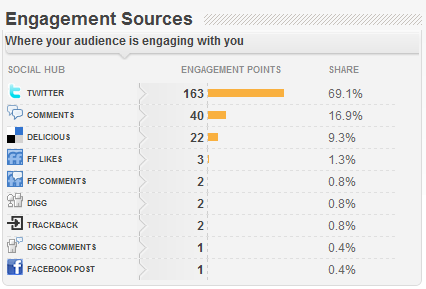 PostRank Social Media Engagement Sources