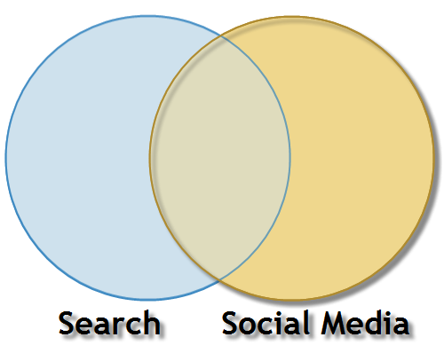 Search and Social Media overlap
