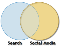 Overlap between search and social media