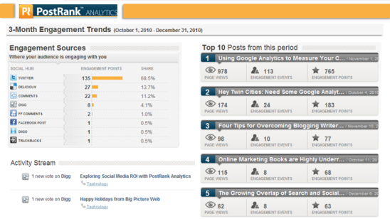 PostRank Analytics for bloggers