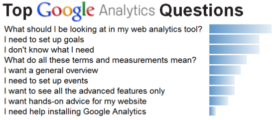 Typical questions bloggers have about Google Analytics