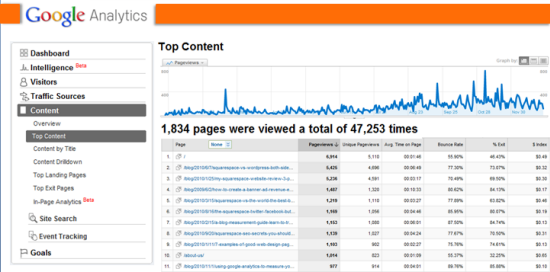 Google Analytics popular blog posts
