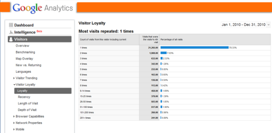 Google Analytics loyalty report