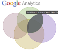 Google Analytics Multi Channel Funnels and inbound marketing ROI