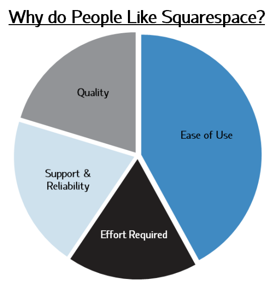Favorite things about Squarespace