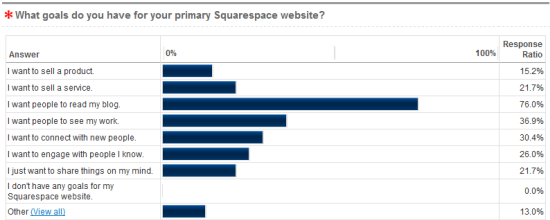 Many Squarespace website uses