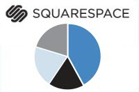 How people use Squarespace