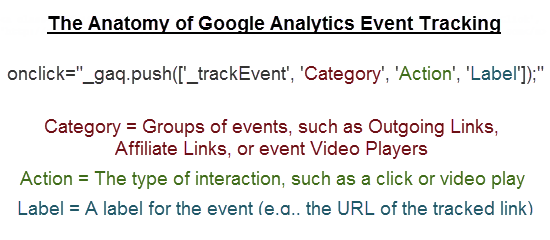 Anatomy of a Google Analytics Event