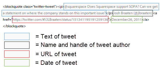 Anatomy of an Embedded Tweet on Squarespace