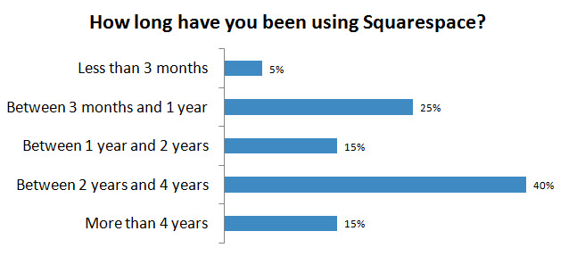 Many Squarespace CMS customers are happy for 2+ years running.