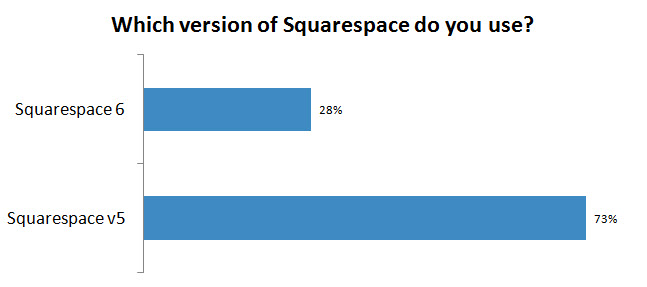 More than 1 in 4 Squarespace CMS users have migrated from v5 to Squarespace 6 in the first quarter since launch.