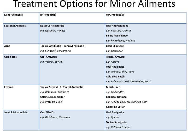 Treatment Options for Minor Ailments
