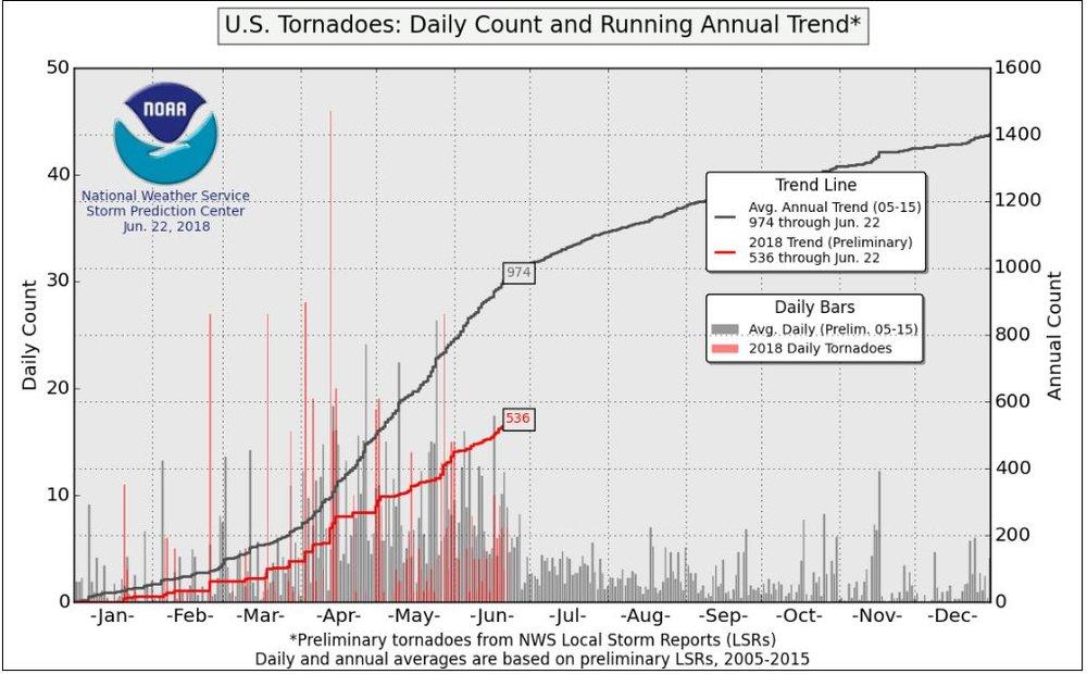 TornadoCount.JPG