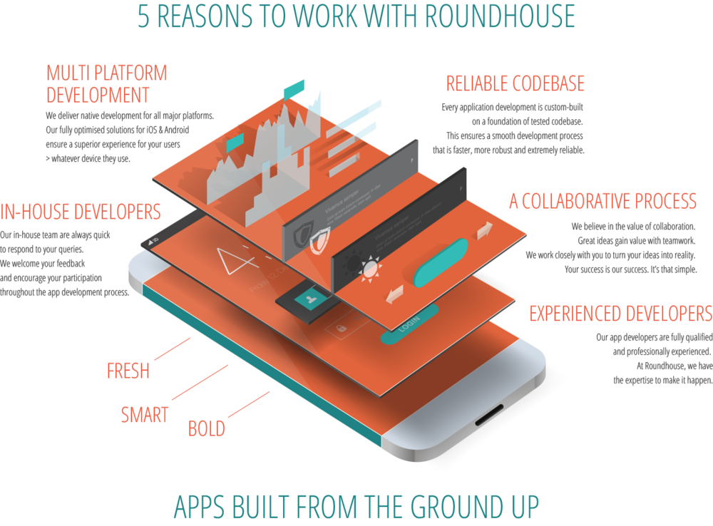 5 reasons to work with app developers brisbane and app designers gold coast