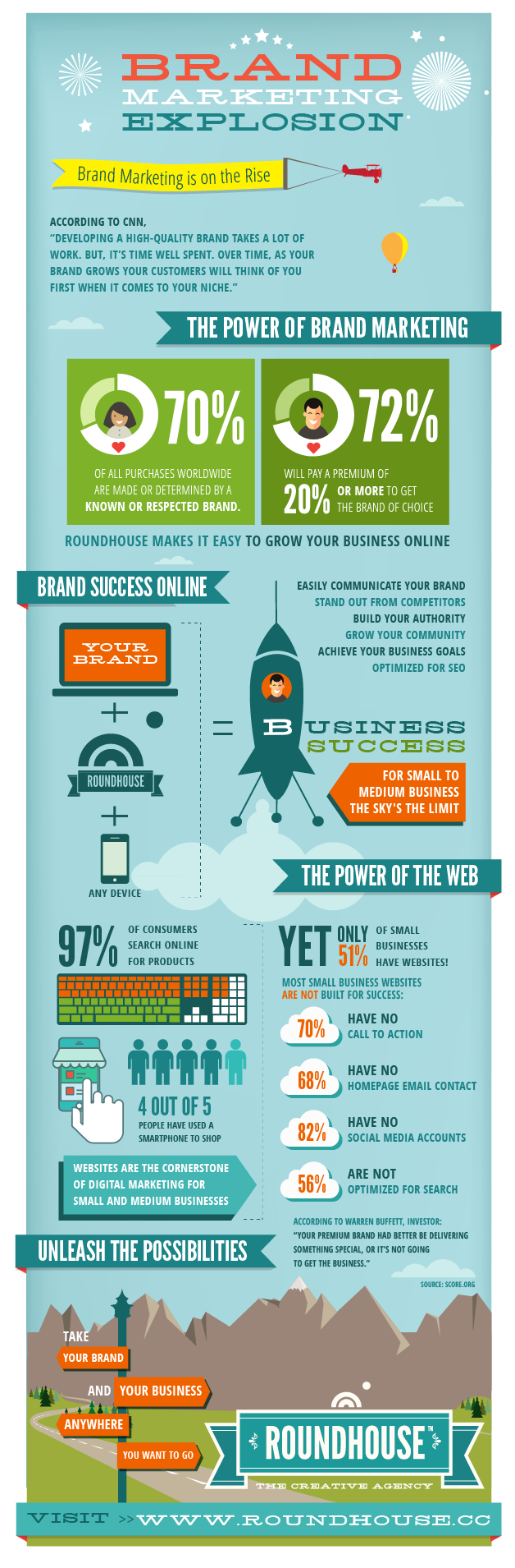 BRAND Marketing Infographic-01.png