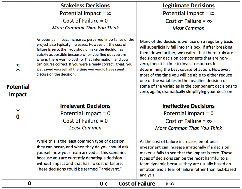 importance of cost classification in decision making The rationale behind any firm's decision to enter international marketing is usually to increase the following are the importance of reduction of costs in marketing the experience effect provides an opportunity for cost reductions, although if managers do not make a concerted effort, costs will rise.