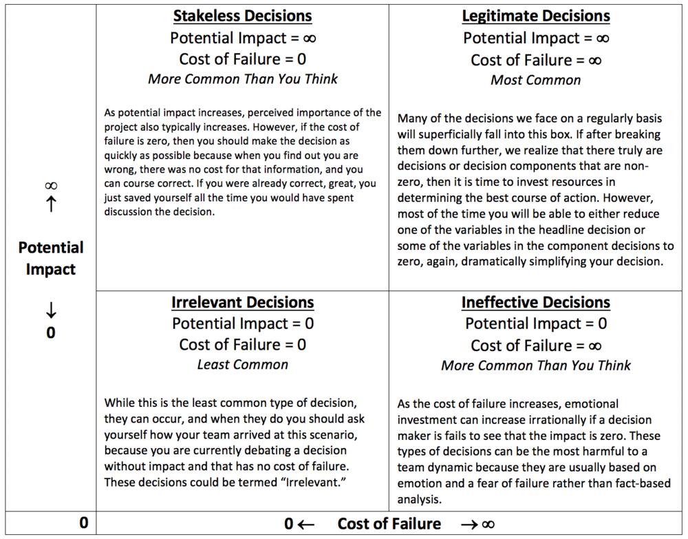Decision Making Factors Diagram.png