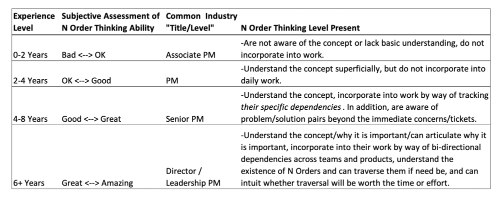 PM N Order Thinking Skill Levels.png