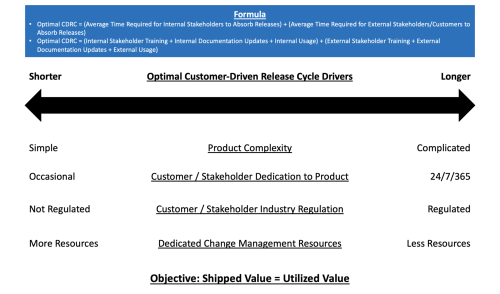 Optimal Customer-Driven Release Formula