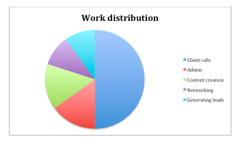 What are your main task categories and approximately what percentage of your time do you need to allocate to them?