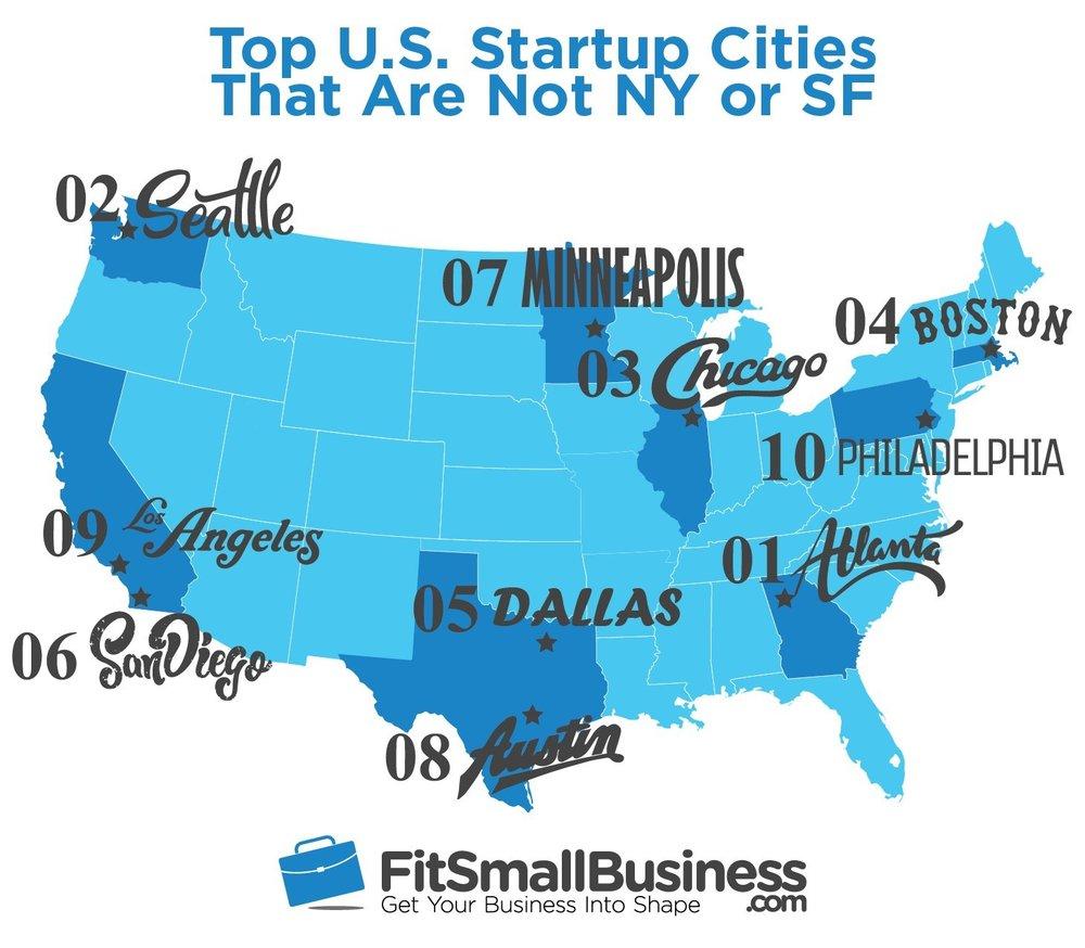 FitSmallBusiness-com Best US Startup Cities