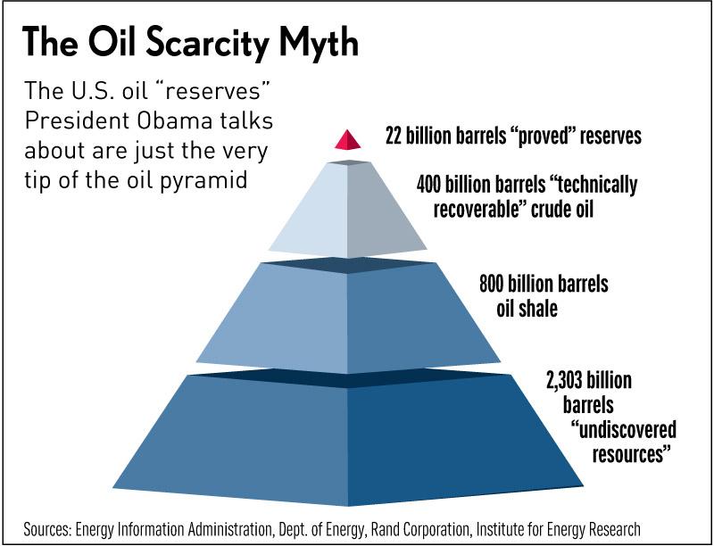 US Oil Scarcity Myth...