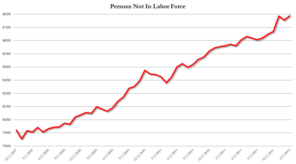 Number NOT in labor force rises to record 88 million...