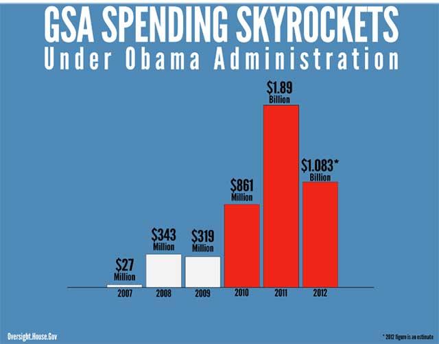 GSA Spending Skyrockets Under Obama... (CHART)