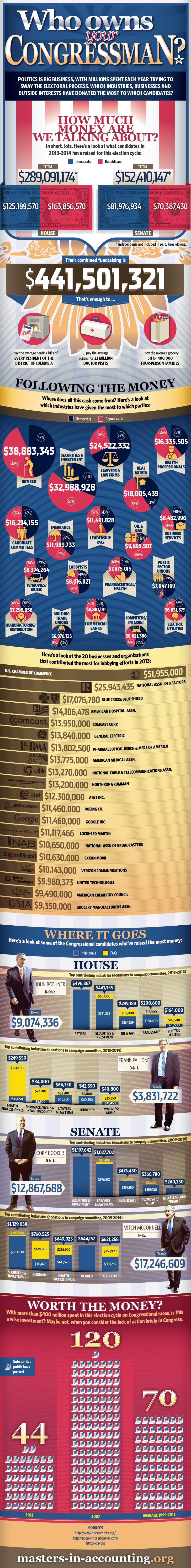 CongressInfluence.jpg