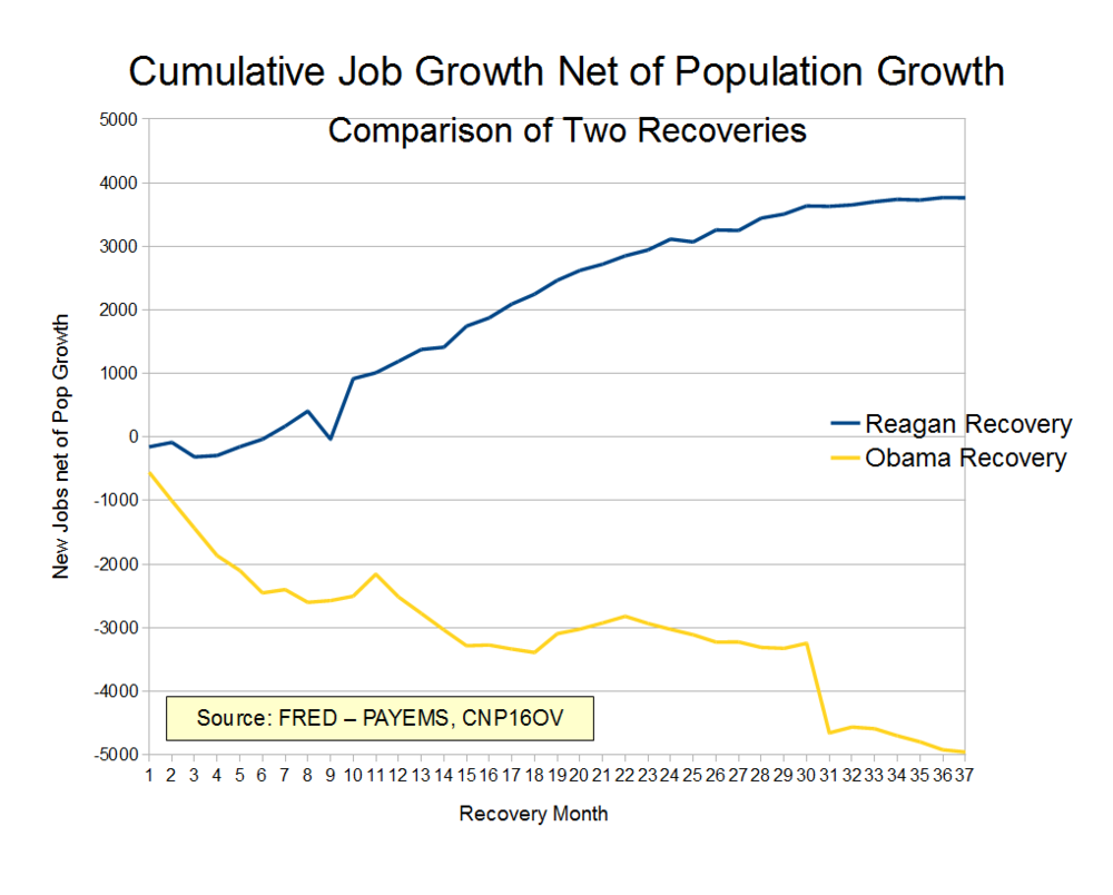 (Weasel Zippers)  --It's  almost  like conservative economic policies work.