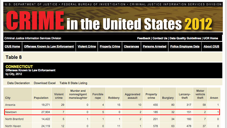 Data from a recent  FBI report  shows zero murders occurred in Newtown in 2012. / Click to enlarge