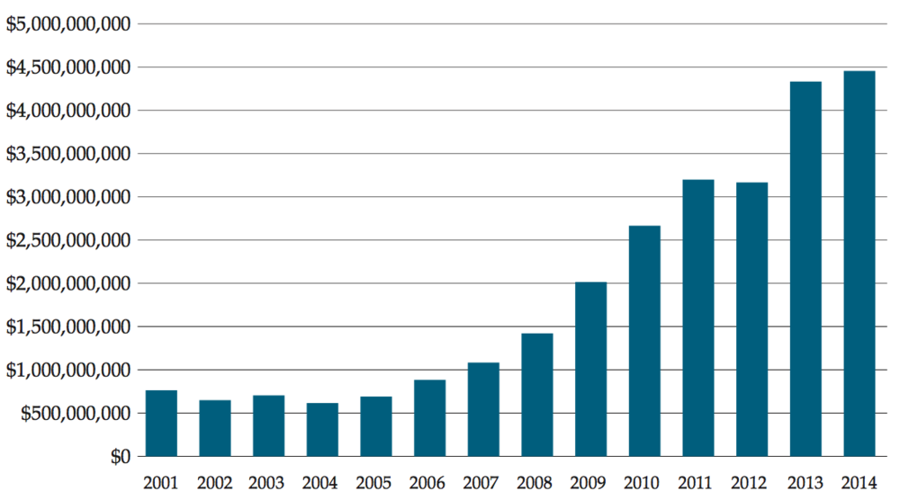 Total Net Assets in the Justice Department and Treasury Department's Forfeiture Funds (Chart: Institute for Justice)