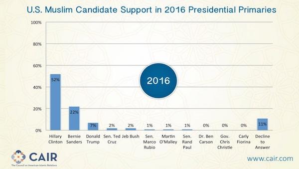 CAIR-Trump-poll.jpg