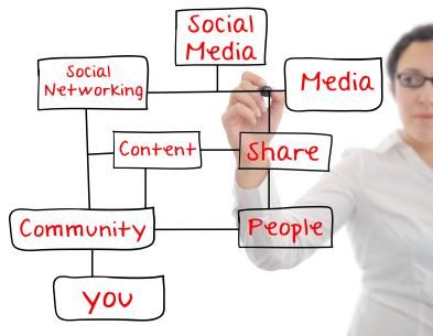 Content Marketing Roadmap