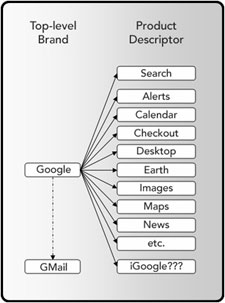 Figure 6. Google Branded Products