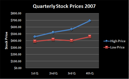 Figure 3. Quarterly Stock Prices