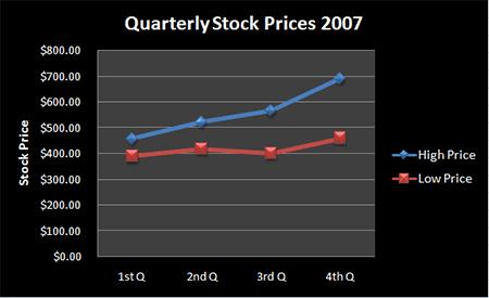 Figure 3. Quarterly Stock Prices