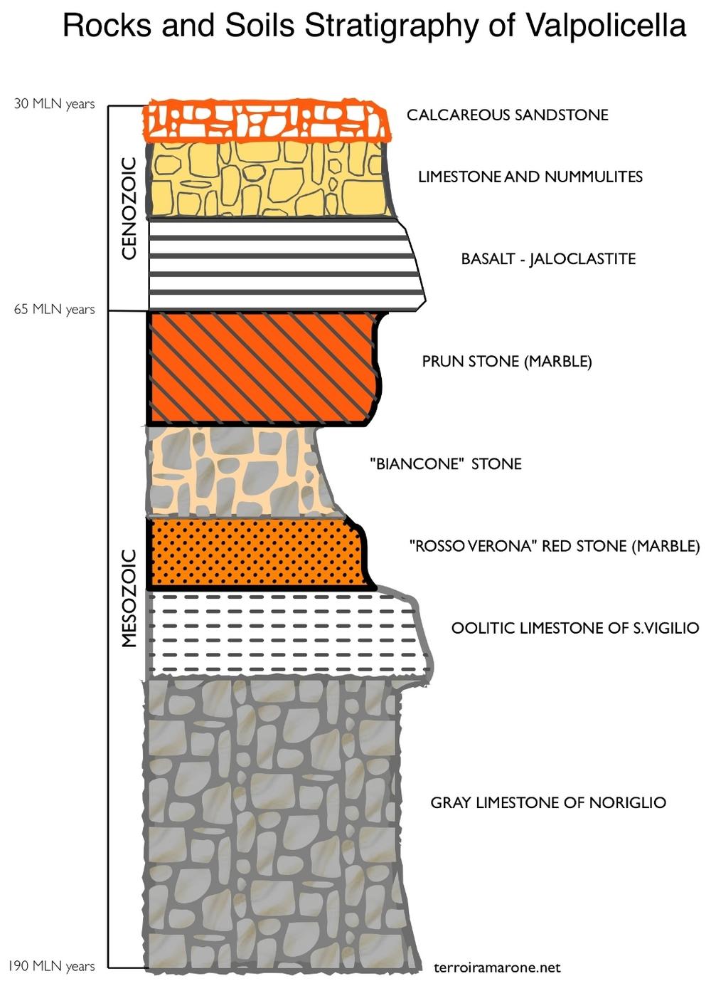 Stratigrafia rocce Valpolicella INGL.jpg