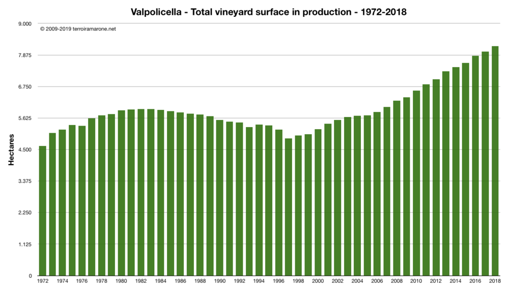 Valpolicella Total surface in production 1974-2018.png