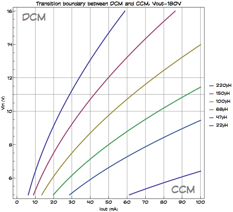 For a given curve corresponding to a certain inductance value, any combination of Iout and Vin to the upper-left of the curve means the converter will be in discontinuous-conduction mode, while anything to the lower-right of the curve means the converter will be in continuous-conduction mode. Given that we encounter stability problems in CCM, we want to stay above the curve at all times.