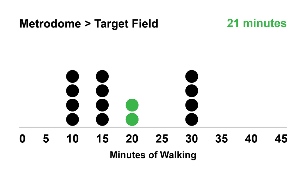 METRODOME > TARGET FIELD: Each dot represents one respondent's guess. Only two respondents (in green) correctly guessed the average walk time (according to Google Maps) between the Metrodome and Target Field.